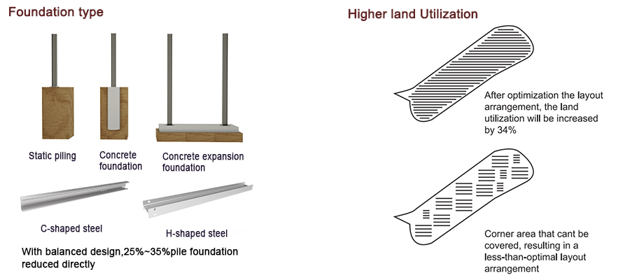 foundation and utilization