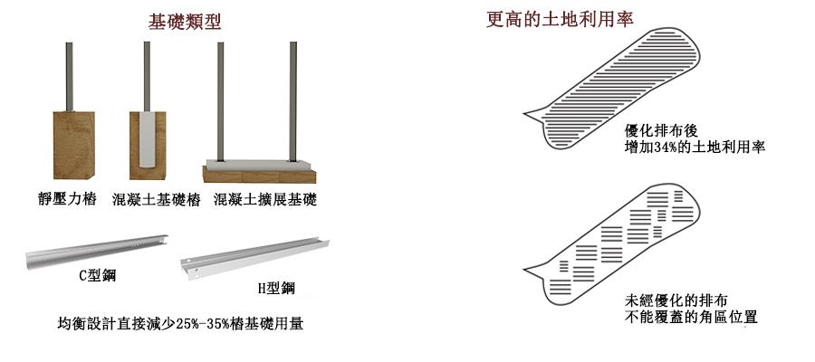 基礎樁類型